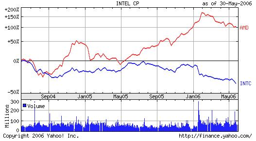 INTC vs AMD Stock Comparison