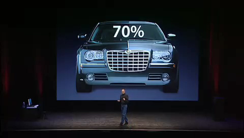 """70% of automobiles being produced are iPod ready."""