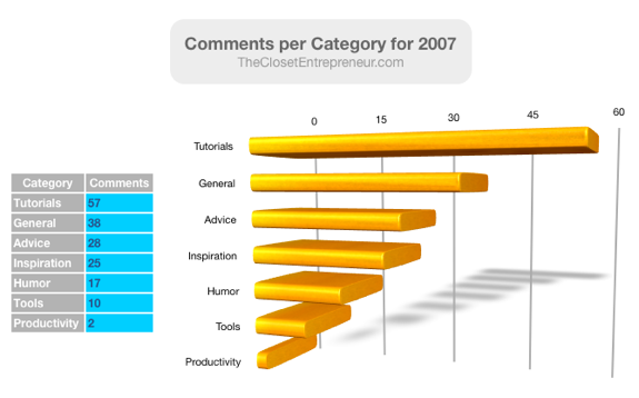 Comments per Category in 2007