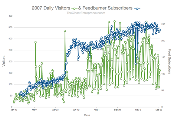 2007 Daily Visitors and Feedburner Subscribers
